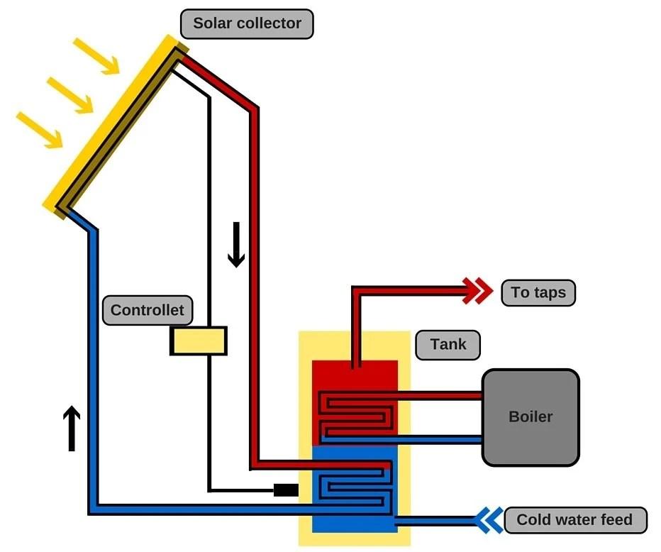 How Does Solar Energy Work? » Science ABC - solar thermal energy