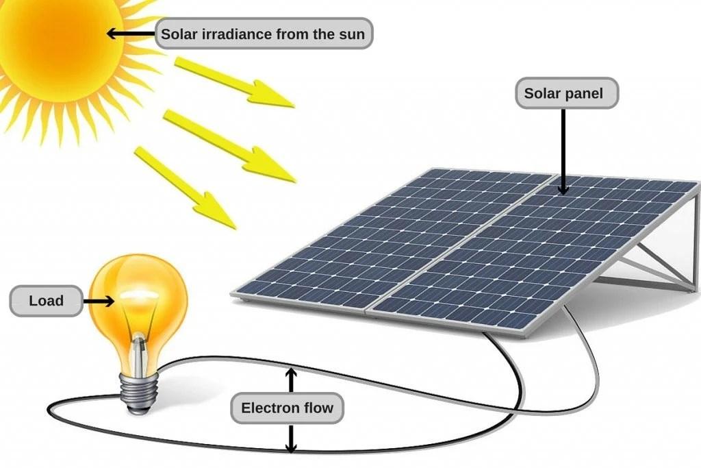 How Does Solar Energy Work? » Science ABC