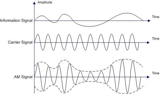block diagram of amplitude modulation