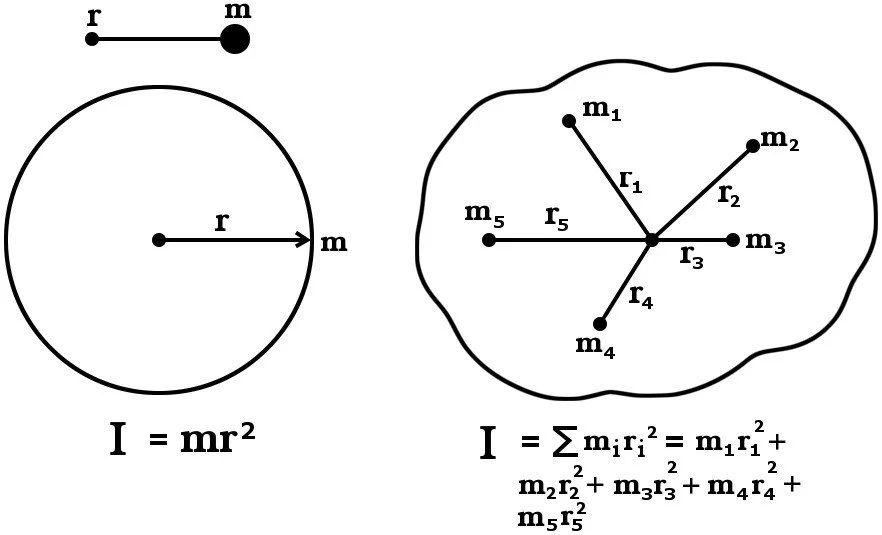 moment diagram calculator
