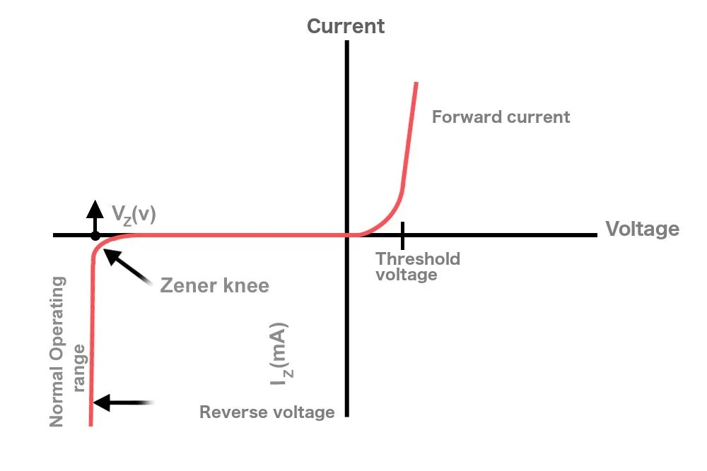 How Does a Zener Diode Work? » Science ABC