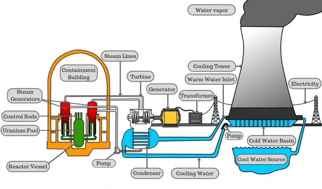 Nuclear Power Plant Diagram How It Works Wiring Diagram