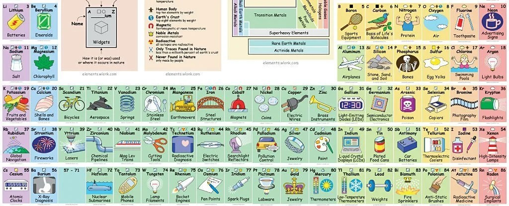 This Awesome Periodic Table Tells You How to Actually Use All Those
