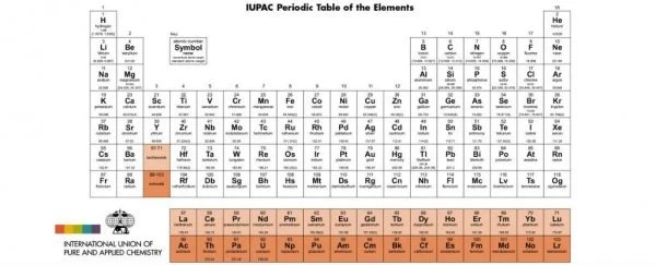 It\u0027s Official Your Periodic Table Is Now Obsolete