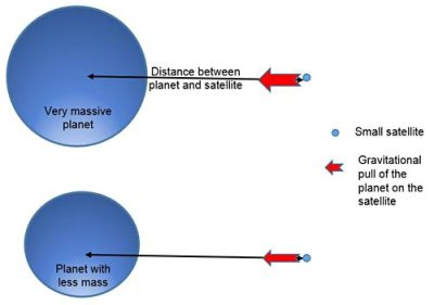 Satellite Science: How Does Speed Affect Orbiting Altitude?