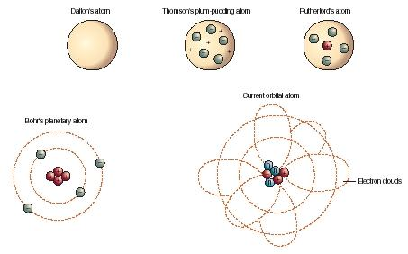 Atomic Theory - body, used, process, law, chemical, form, energy
