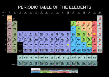 Alkali Metals - body, used, water, Earth, life, chemical, form - new periodic table for alkali metals