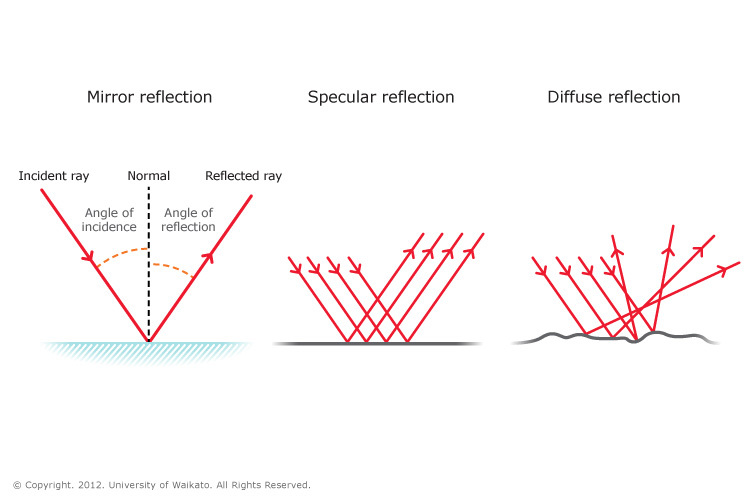 Types Of Reflection Science Learning Hub