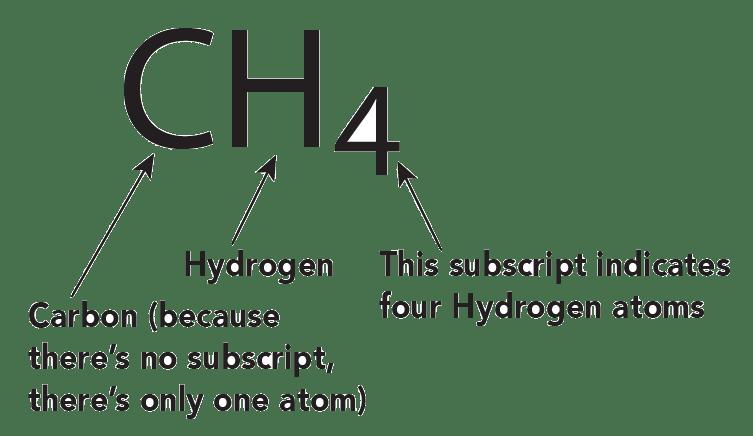 Hydrogen Gas Hydrogen Gas Chemical Formula