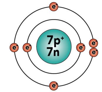 Nitrogen Atom Model Basic Chemistry Tutori...