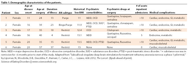 Lipsman - 2013 - Table 1 adapted