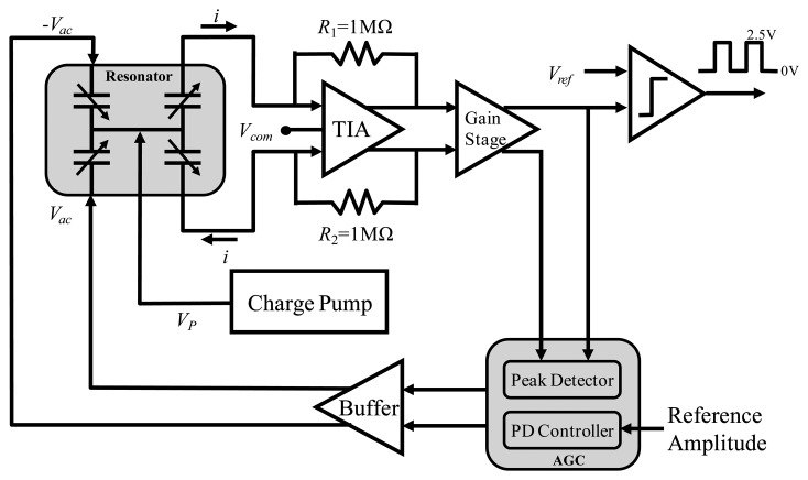 figure 1 fractionaln frequency synthesizer ic block diagram