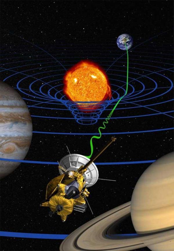 Verifica del ritardo di Shapiro tramite la sonda Viking 1. Fonte Wikipedia