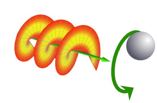 Rappresentazione schematica del momenti angolare orbitale di un fotone. Fonte wikipedia