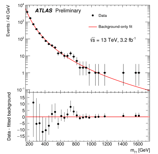 """I dati presentati da ATLAS: in rosso il fondo """"già conosciuto"""" e in nero i dati sperimentali, si nota un piccolo eccesso a 750 GeV (più evidente nel grafico sottostante, in cui il fondo è stato """"spianato"""", immagine di ATLAS)"""