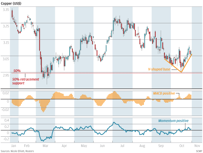 Chart of the day Copper\u0027s comeback South China Morning Post