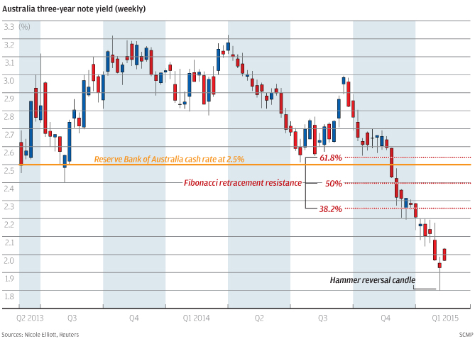 Chart of the day Australian rate calls wrong-footed again South