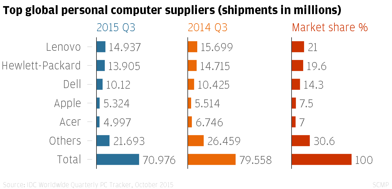 Calendar For Year 2018 Australia Time And Date Chinas Lenovo Sees Pc Shipments Slide In Q3 As Global