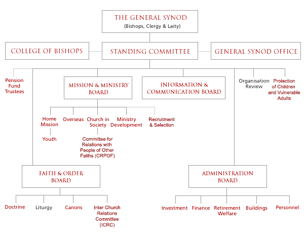 Organisation structure of the Scottish Episcopal Church