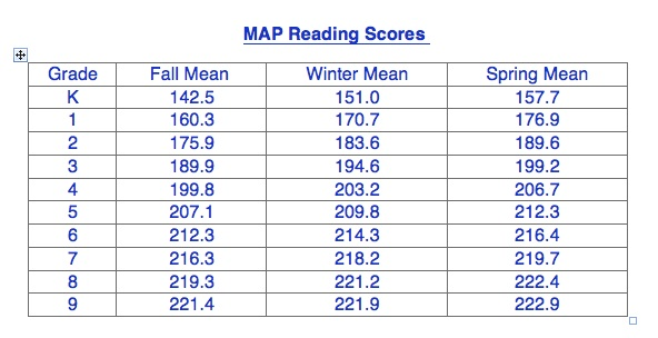 Assessment Measures of Academic Progress (MAP) - Scott County Schools