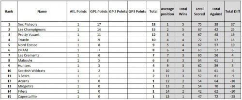 GP Series Standings