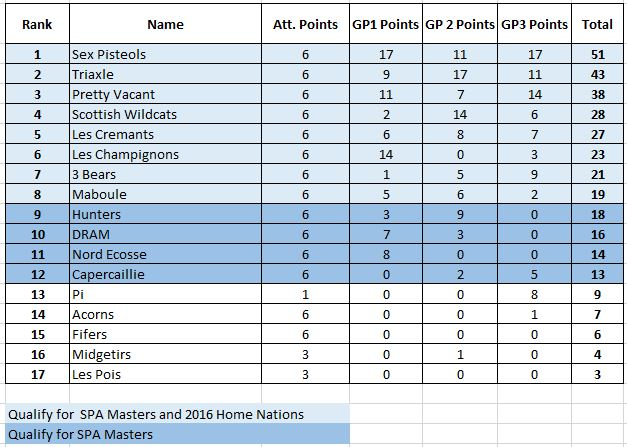 Grand Prix Series Final Standings