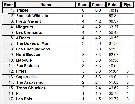 GP2 Results