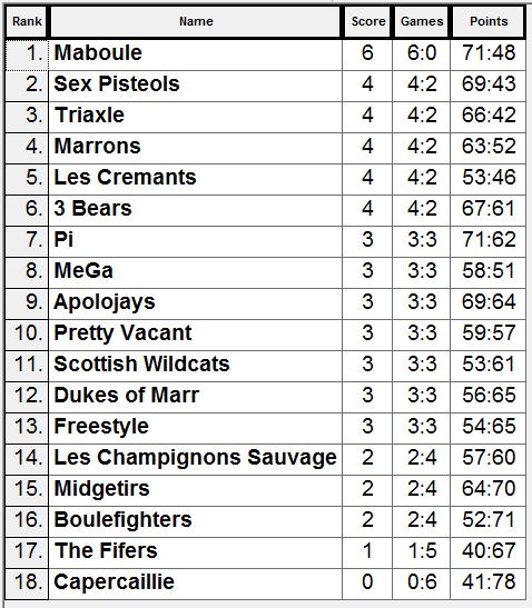 GP3 Results