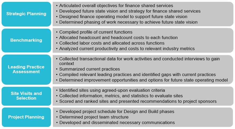 Finance Shared Services Implementation The Roadmap to Reducing