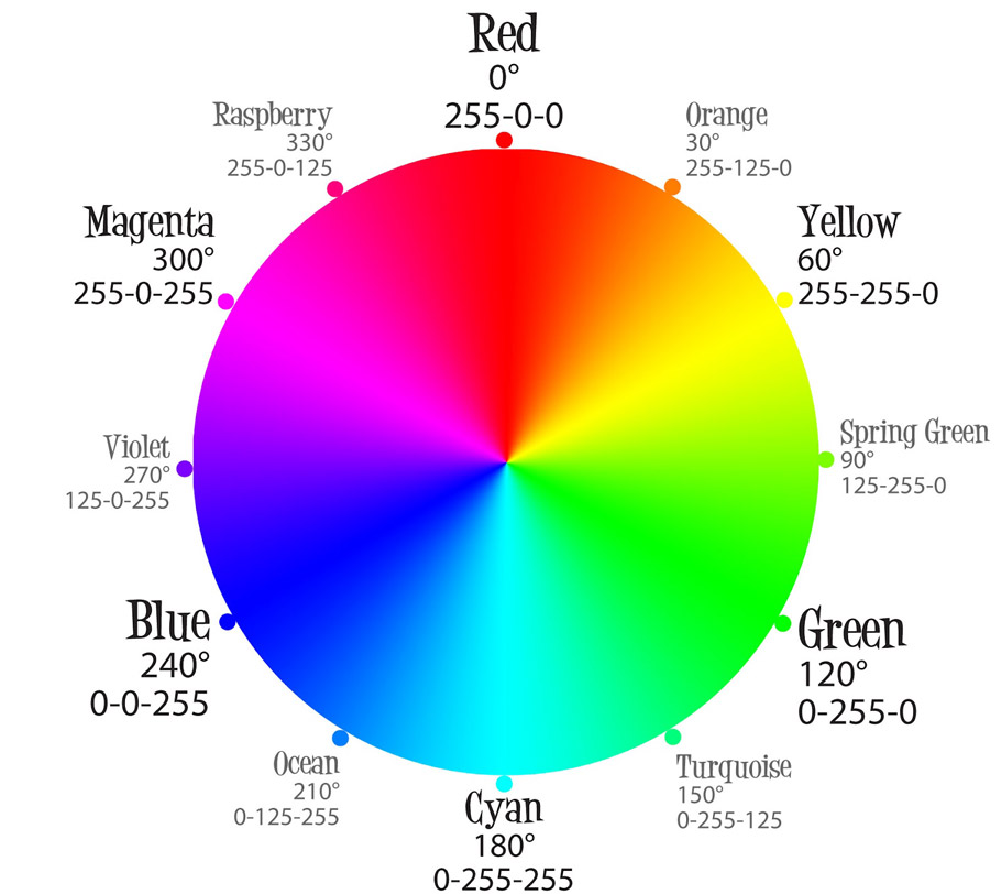 Color Wheel Codes Chart - Worksheet  Coloring Pages