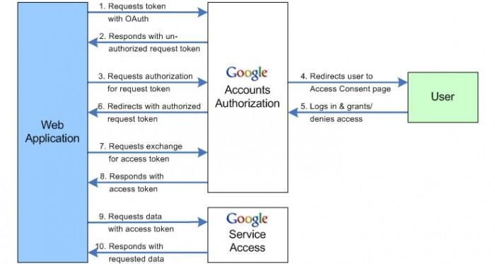 Google API \u2013 Get contact list