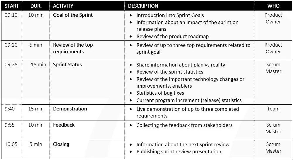 sprint review agenda ScrumDesk