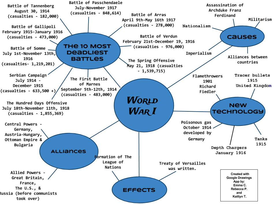 Pin by Abigail Joyann on Mind Maps Pinterest - data entry skills resume