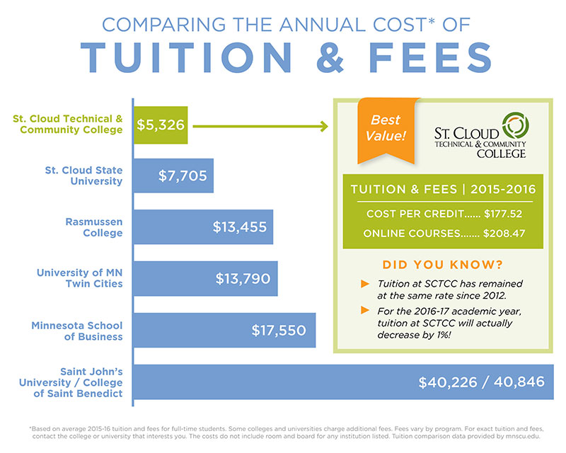 Compare the Costs St Cloud Technical Community College