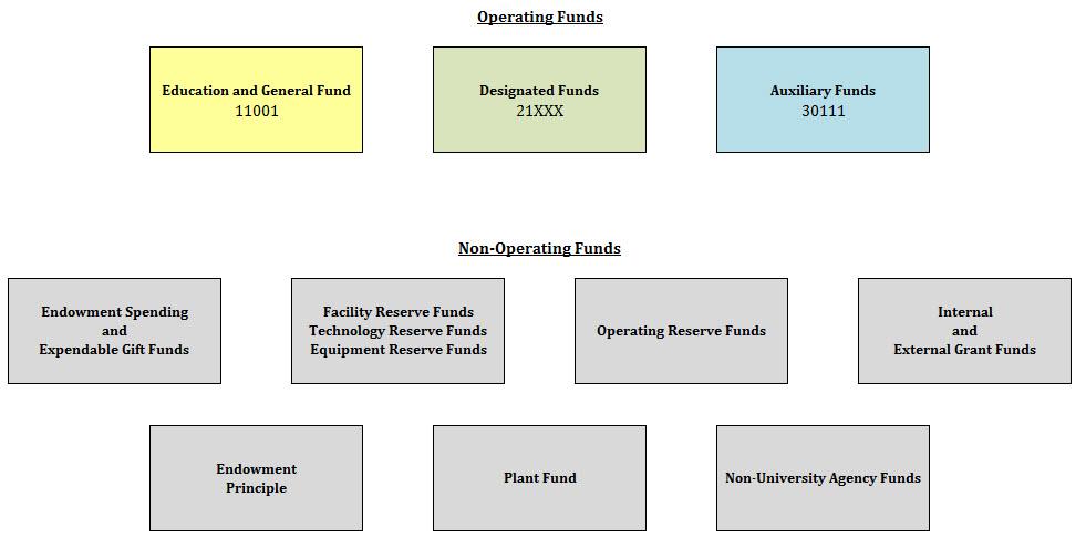 Building Budgets - University Budget Office - Santa Clara University