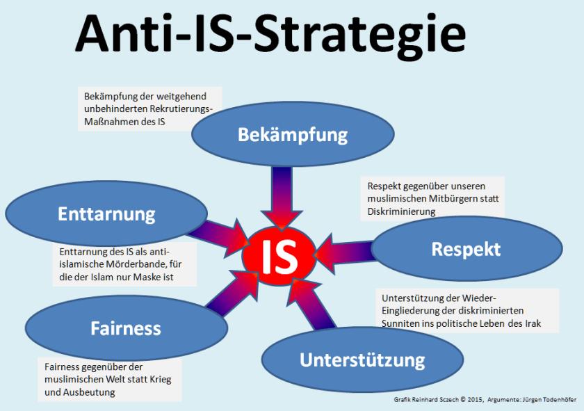 IS_bekämpfen