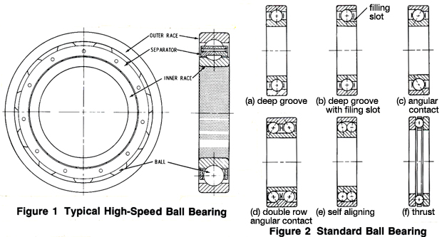 Technical Information Ball bearing types, selection factors, and