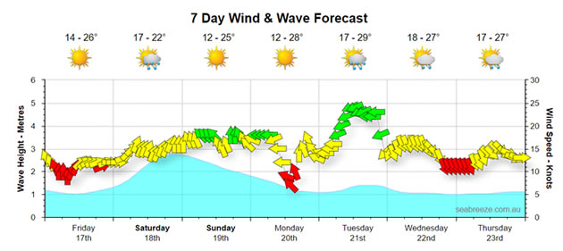 Melbourne Weather Forecast  Surf Report Seabreeze