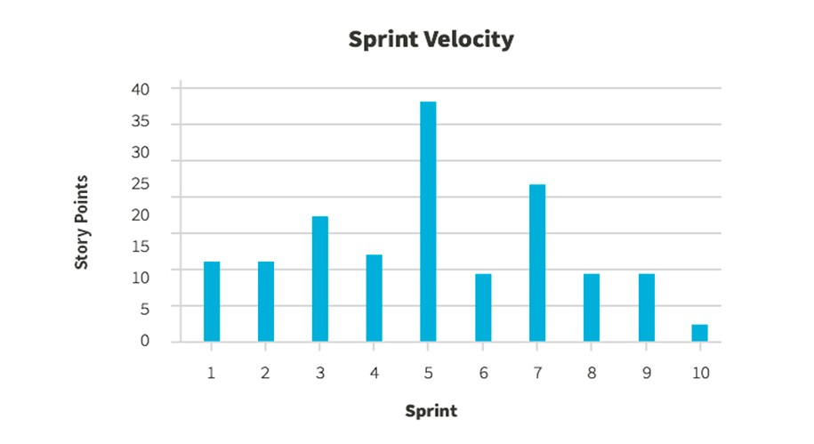 Sprint Velocity 5 Ways to Move Faster