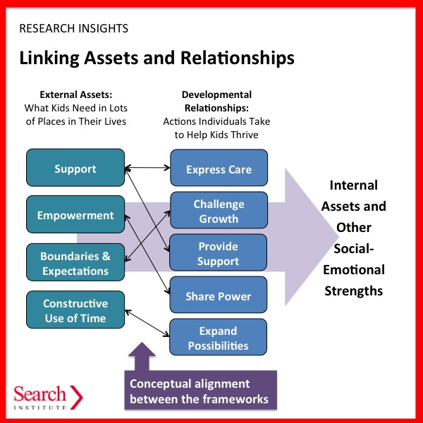 Developmental Relationships Are the Gateway to Building Assets