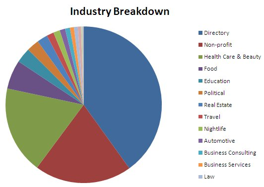 industry breakdown for market share information