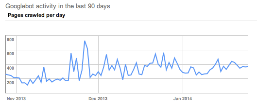client DC google crawl rate January 2014