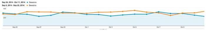 12% decrease in Google organic traffic after Panda Sept 2014