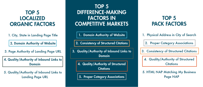 top 5 search ranking factors