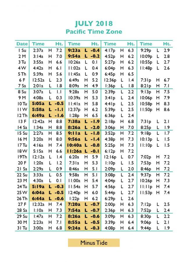 Best Of Oregon Coast Tide Chart Masterlistreignluxury