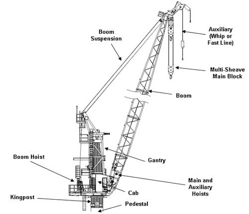 crane block diagram