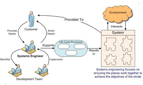 Introduction to Systems Engineering - SEBoK