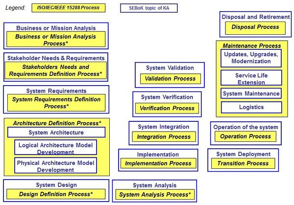 Systems Engineering and Management - SEBoK