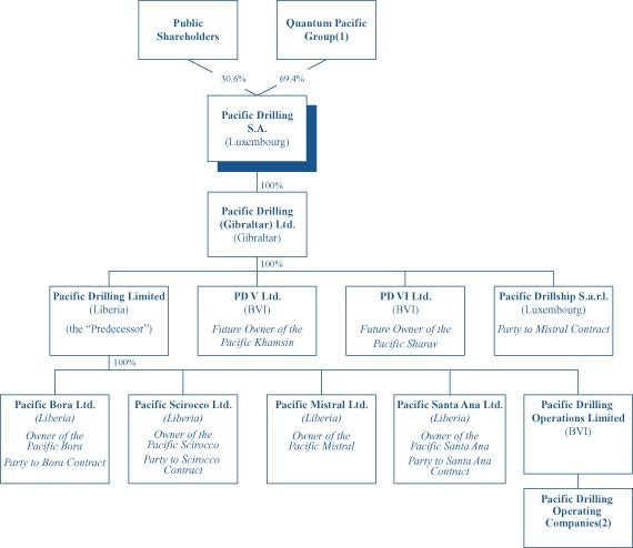 Chevron Organizational Chart Subsidiaries