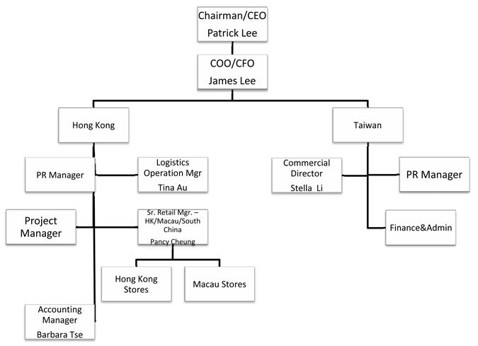 Licensing Agreement - Michael Kors (HK) Limited